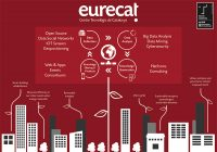 Smart City Expo Eurecat
